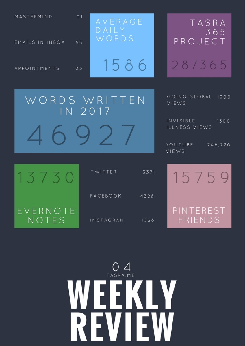 Weekly Review Stats and Infograph